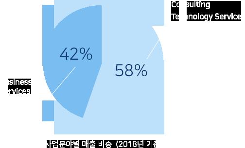또한 사업분야별 매출 비중은 Marketing Services가 34%, IT Services가 66%를 차지하고 있습니다.